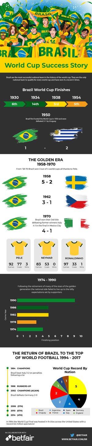 O Brasil se estabeleceu como o mais poderoso do futebol mundial ao  conquistar o 5º título mundial em 2002. A seleção chegou ao torneio com as  expectativas ... e37635b48dafe